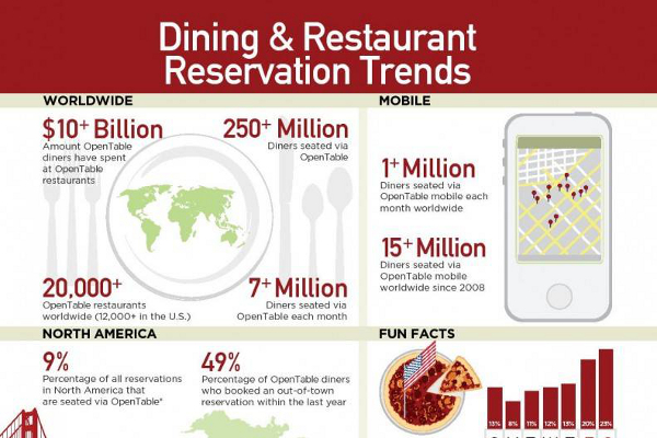13 Dining and Restaurant Reservation Trends and Statistics
