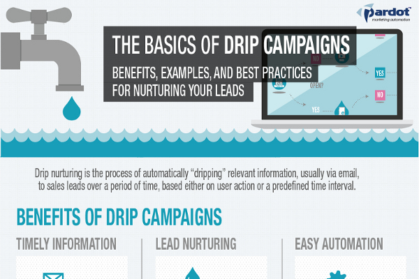 13 great email drip campaign tips and examples - brandongaille