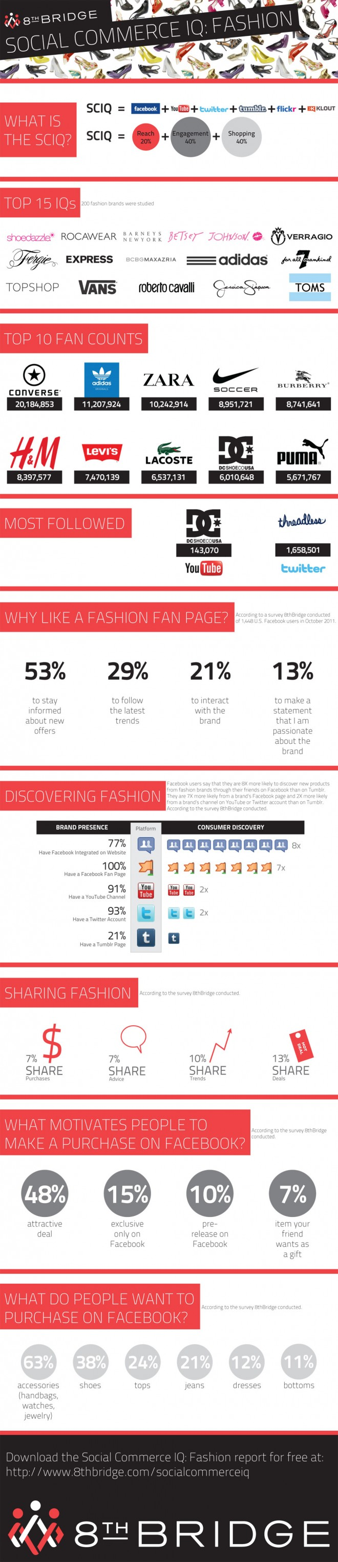 Fashion Brands in Social Media