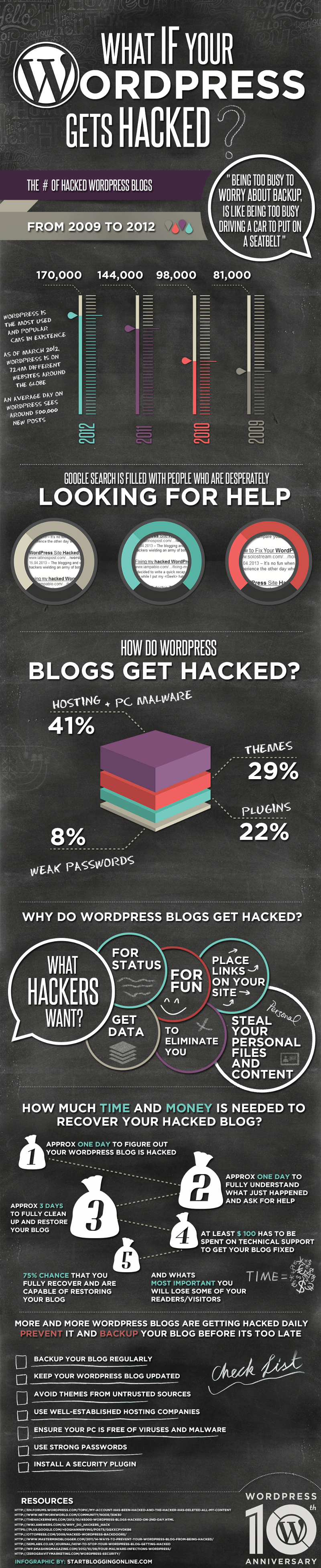 Tips on Fixing a WordPress Blog that Has Been Hacked