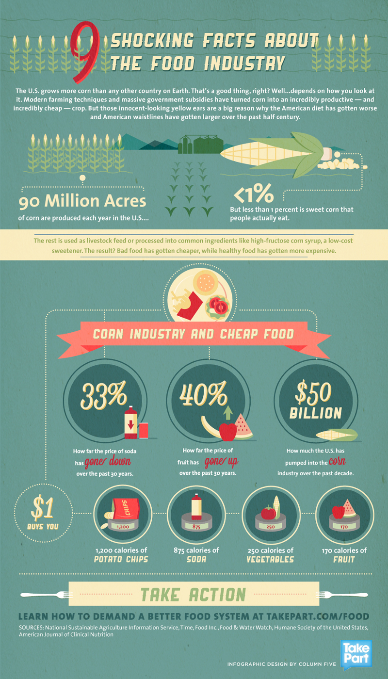 Food Industry Interesting Facts