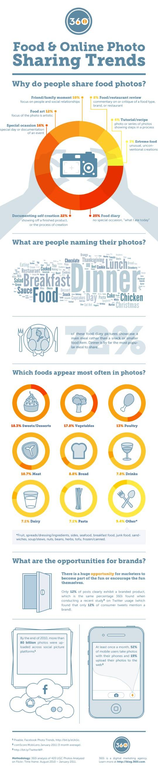 17 Enticing Food Picture Sharing Trends and Statistics