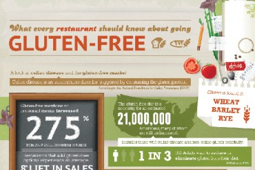 19 Gluten Free Statistics and Trends in the Restaurant Industry
