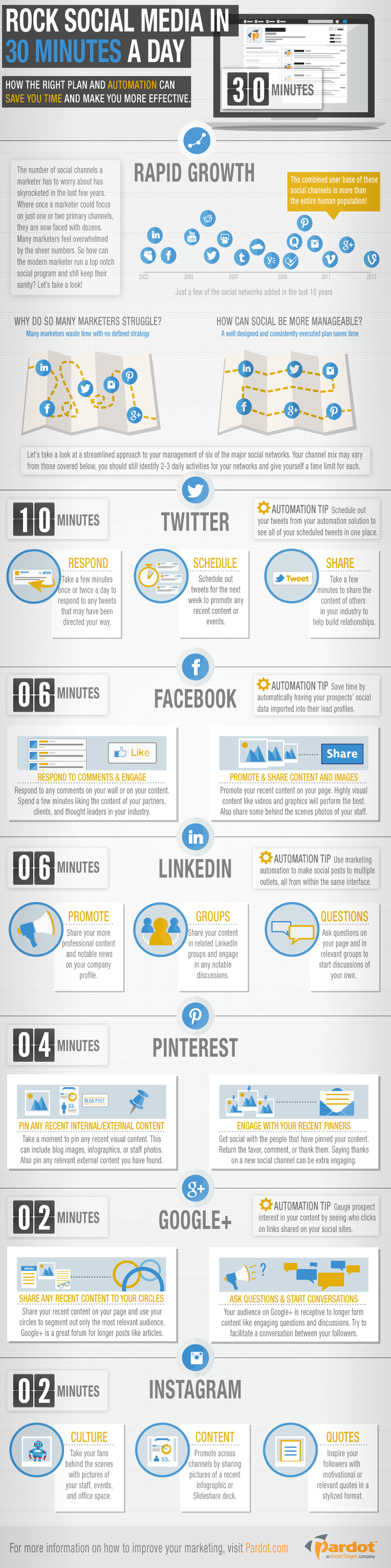 Great Social Media Marketing in 30 Minutes a Day