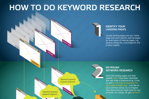 How to Do Keyword Research and Keyword Research Tips