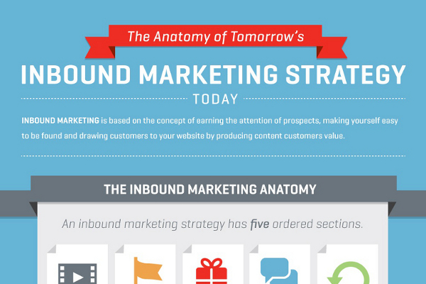 27 Inbound Marketing Strategy Tips and Examples