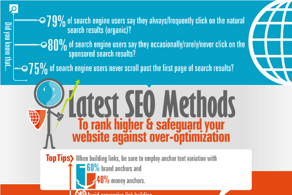 Latest SEO Techniques, Tips and Strategies