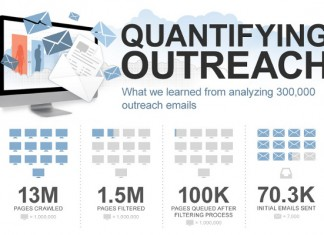 Link Building Tactics and Ideas for Email Outreach Optimization