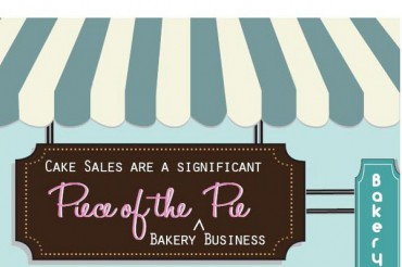 List of 33 Cute Creative Bakery Names