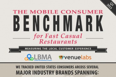 7 Most Used Local Mobile Marketing Channels by Restaurants