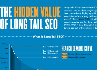 15 Long Tail Keyword Phrase Research Tips and Stats