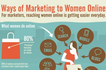 Online Usage and Marketing Statistics for Women