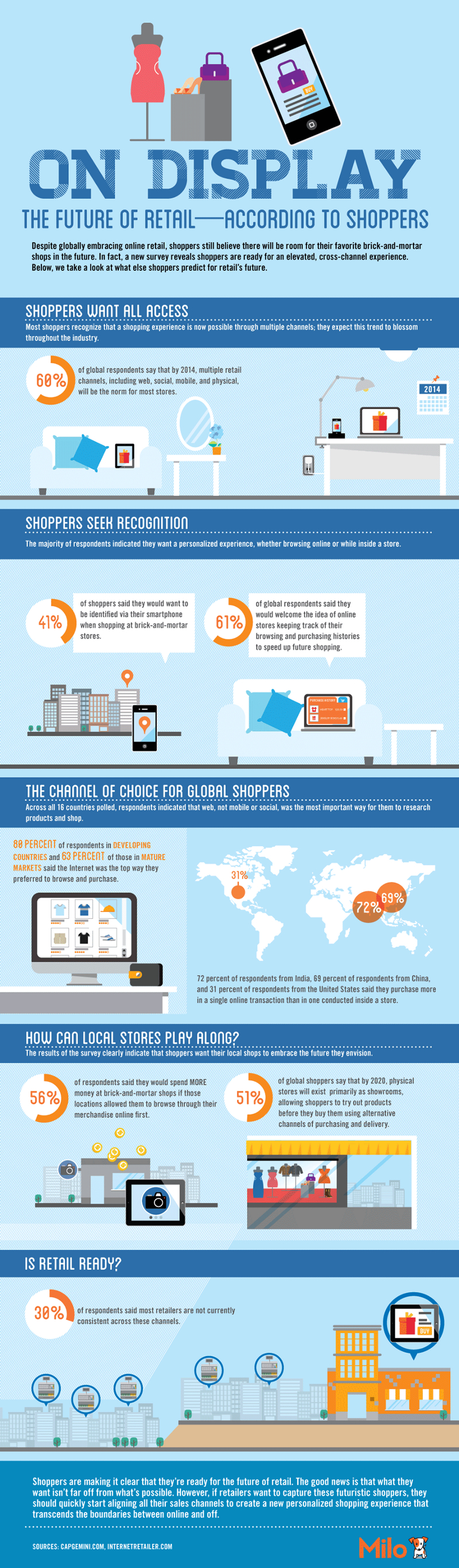 Mobile Retail Industry