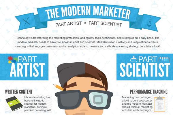 Bewertungen für Modern Marketing Concepts