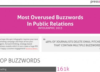 Examples of the Most Overused Buzzwords in Business Public Relations