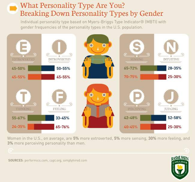 Personality Types by Gender