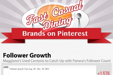 13 Pinterest Engagement Rate Stats for Top Restaurant Brands