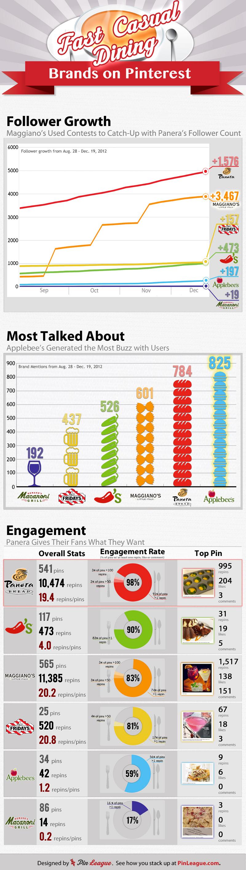 13 Pinterest Engagement Rate Stats for Top Restaurant Brands