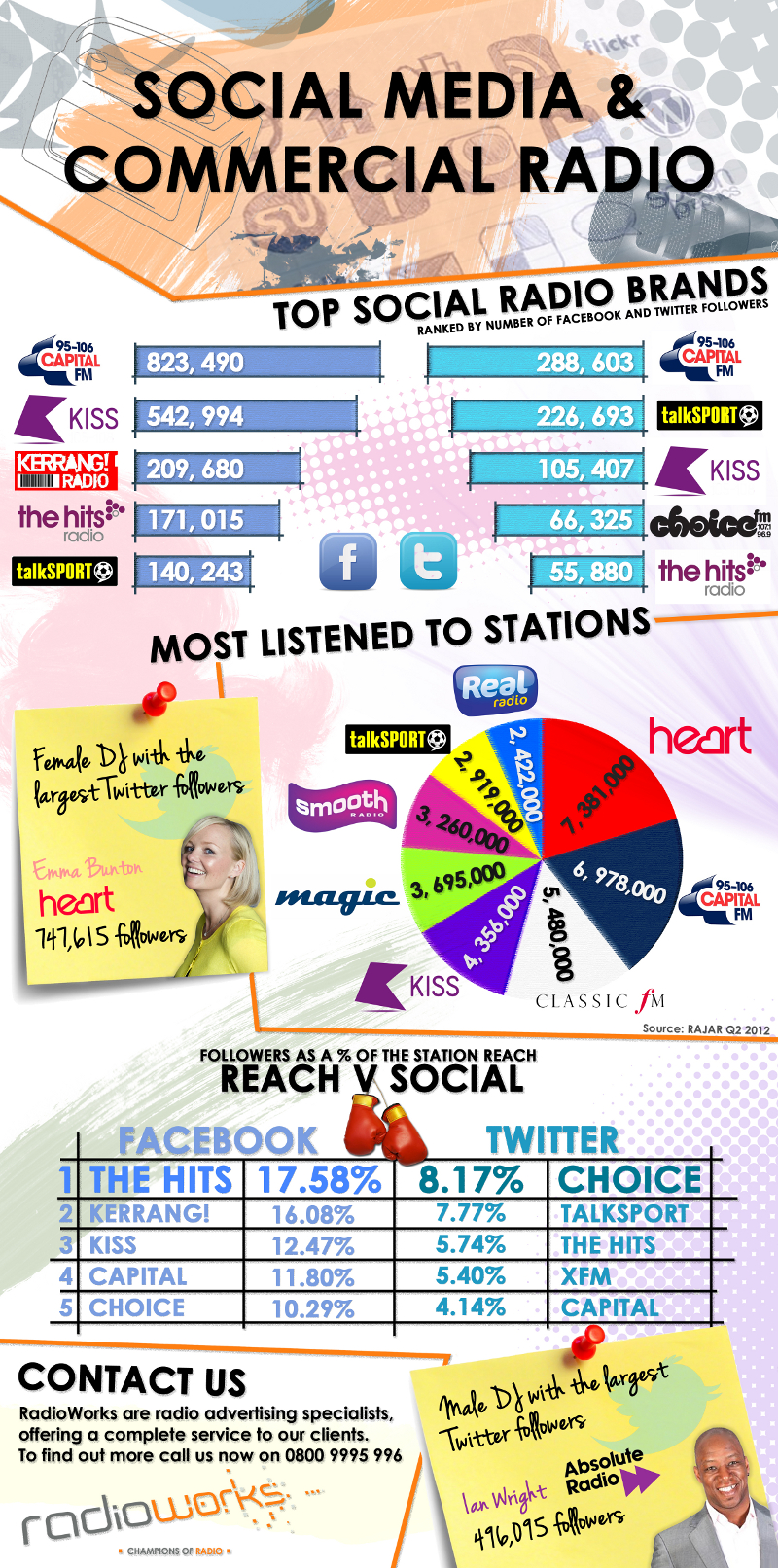 Radio Brands on Social Media
