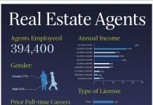 8 Great Real Estate Agent Demographics and Statistics