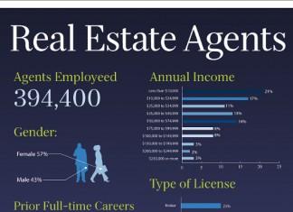 Real Property Vs Real Estate