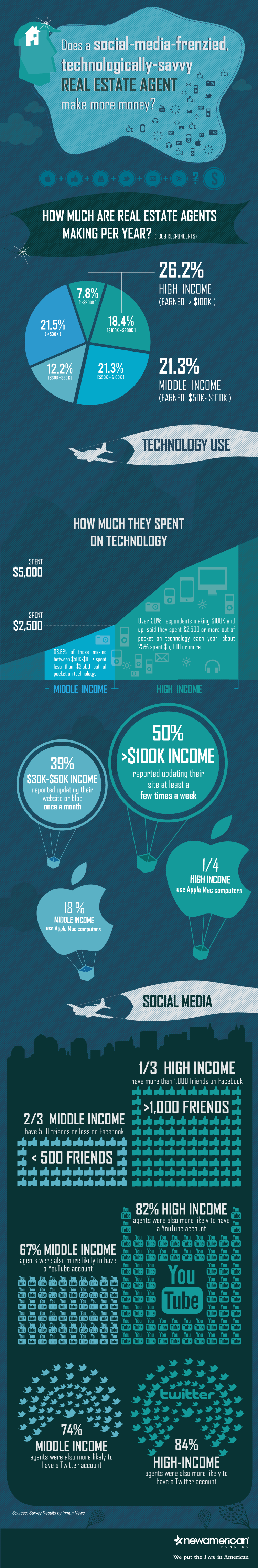 9 Incredible Real Estate Social Media Marketing Statistics