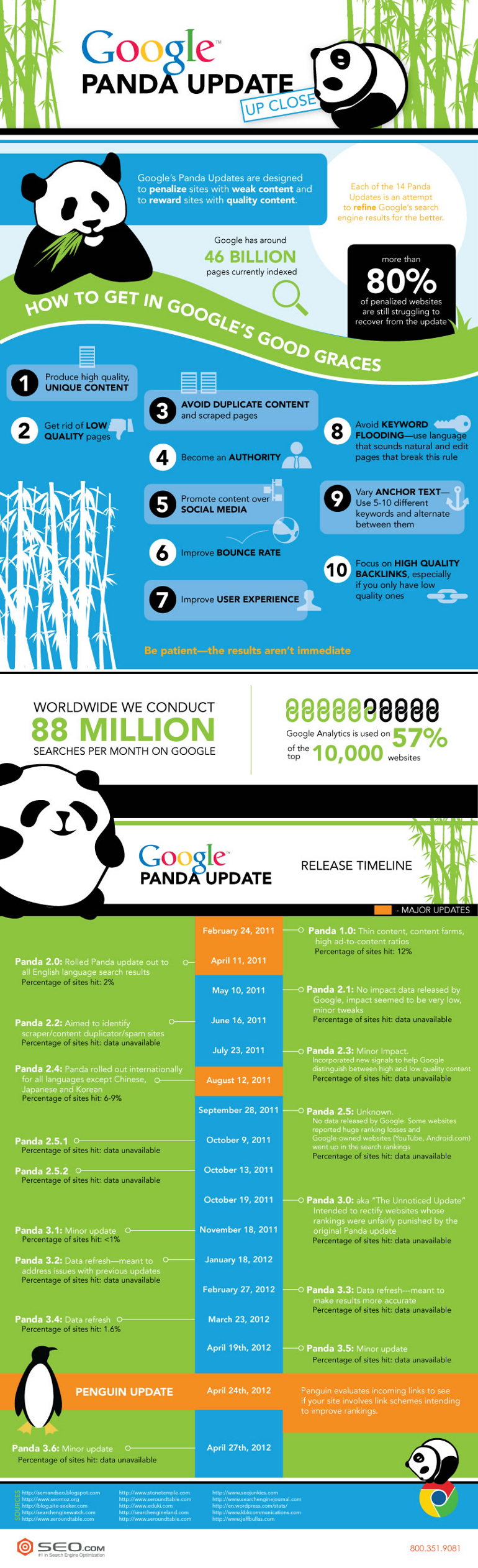 How to Recover from a Google Panda Update Penalty