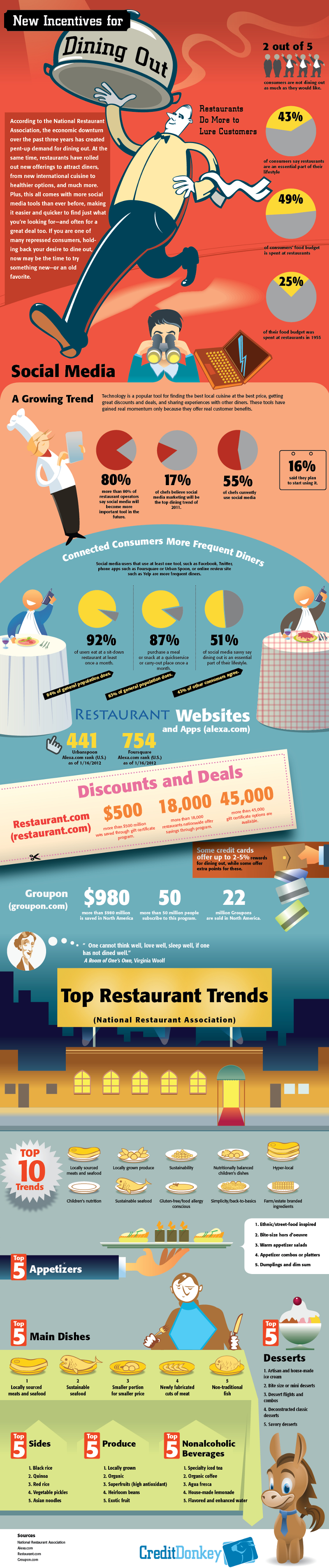 Restaurant Trends and Benefits of Dining Out