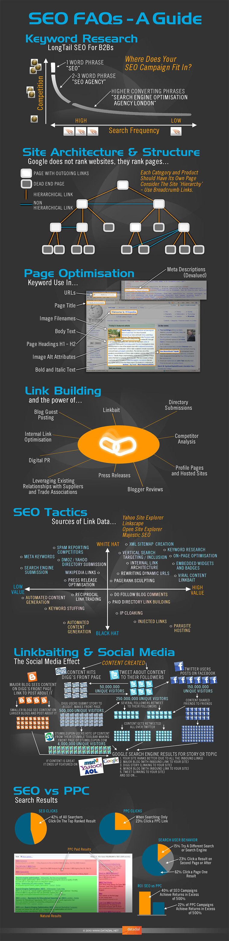 Quick and Simple SEO Tips for Blogs and Websites