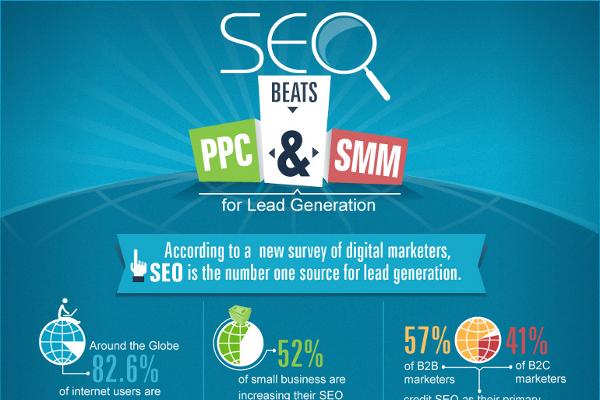 SEO vs. PPC and SEO vs. SMM Infographic