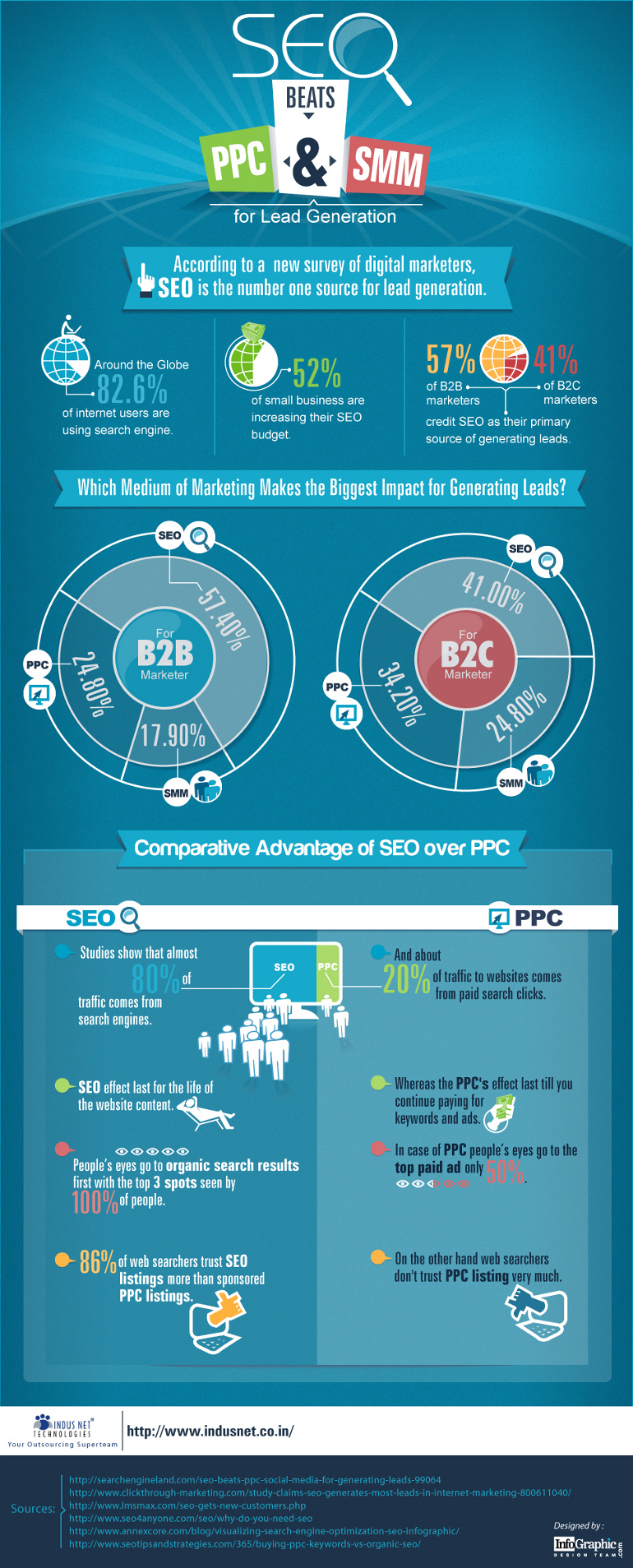 SEO vs. PPC and SEO vs. SMM Infographic