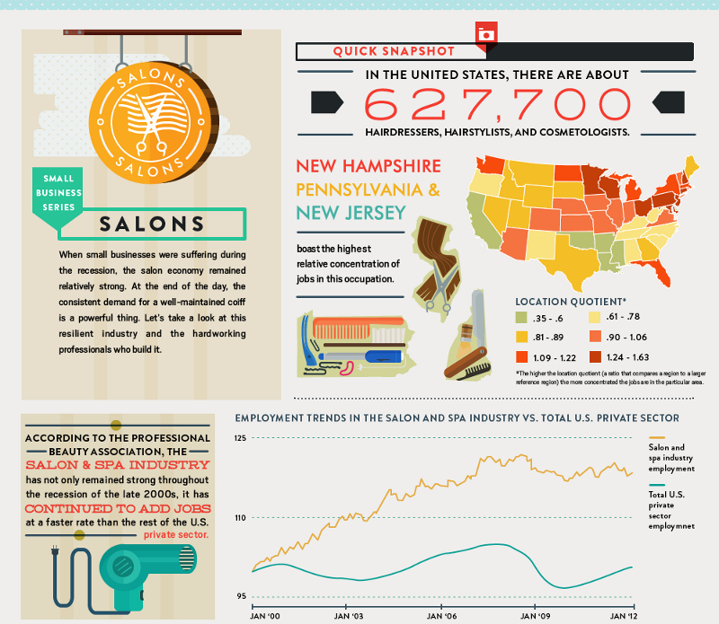 Salon-Industry-Statistics-and-Growth-Trends
