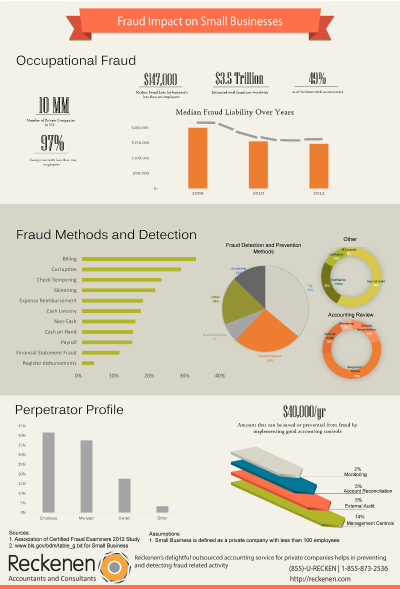 Small Business Fraud Statistics on Billing, Corruption and Check Tempering