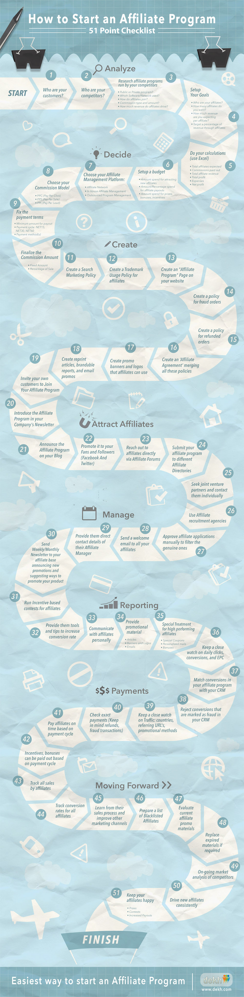 51 Tips to Starting an Affiliate Marketing Program