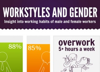 13 Stellar Statistics on Overworking Men and Women Employees