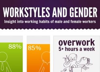 13 Stellar Statistics on Overworking Men and Women Employees