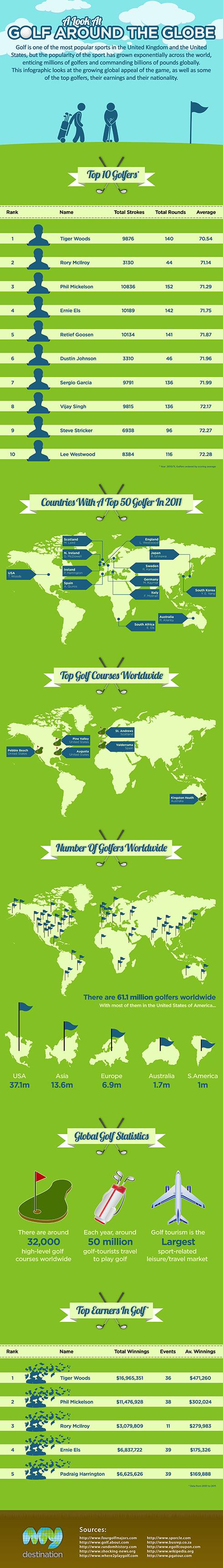 Top Golfers Around the World and Statistics