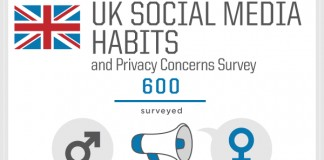 37 Eye Opening United Kingdom (UK) Social Media Usage Statistics