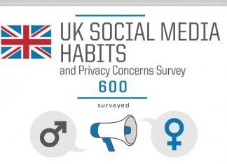 37 Eye Opening United Kingdom (UK) Social Media Usage Statistics