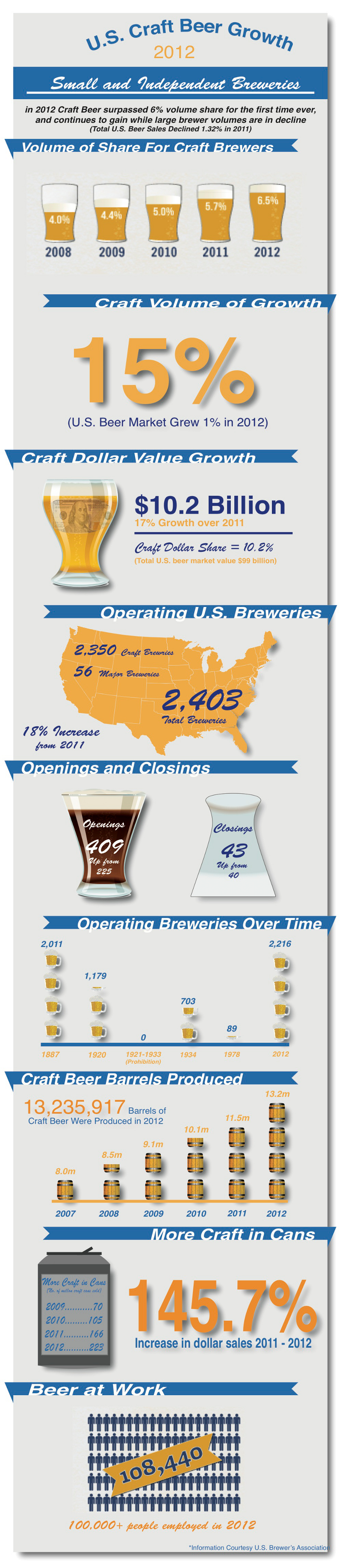 The Following Infographic Outlines Industry Of Small And Independent Breweries From Around United States By 2012 Craft Beer Had