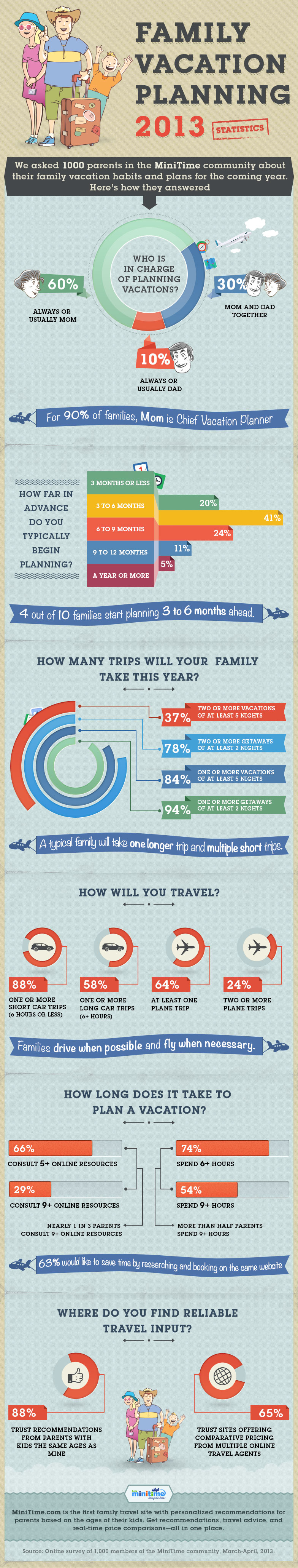 Vacation Planning and Travel Statistics
