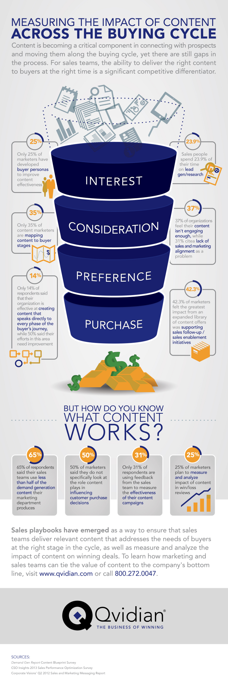 10 Brilliant Ways Content Impacts the Consumer Purchase Funnel