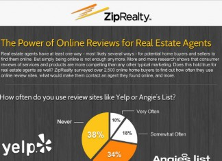 9 Ways Real Estate Agent Reviews Influence Home Buyers
