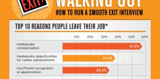 10 Best Employee Exit Interview Questions