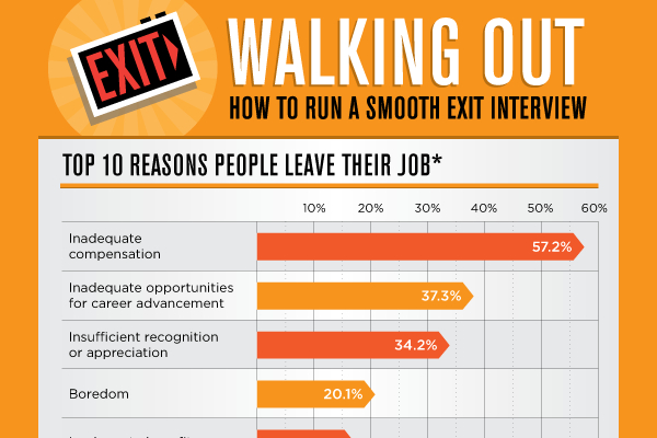 10 best employee exit interview questions brandongaillecom