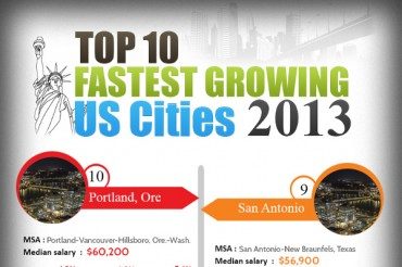 10 Fastest Growing Cities in the US
