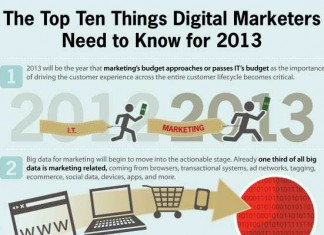 10 Important Digital Marketing Strategies and Shifts