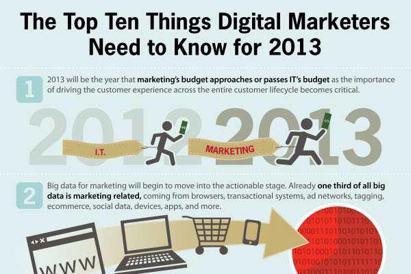 10 Important Digital Marketing Strategies and Shifts