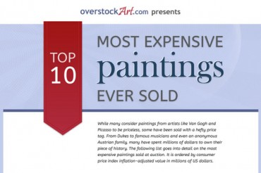 10 Most Expensive Paintings Ever Sold in the History of the World