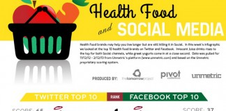 10 Most Popular Healthy Food Brands on Facebook and Twitter